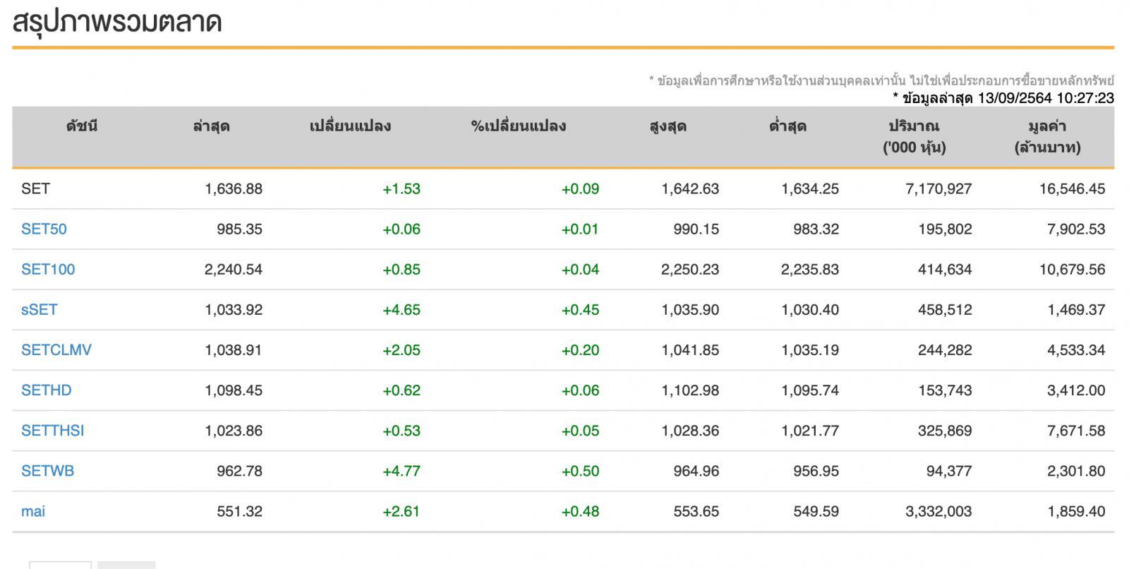 หุ้นไทย (13 ก.ย.64) ปิดการซื้อขายลดลง -1.59 จุด
