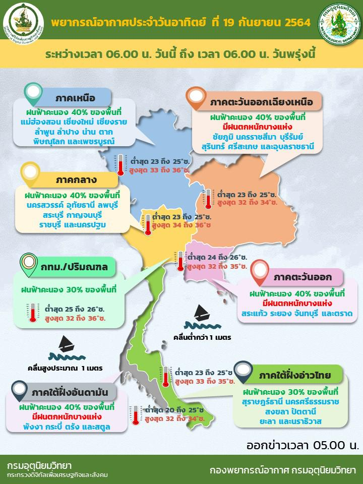 เช็กอากาศวันนี้! กรมอุตุฯพยากรณ์อากาศ อิทธิพลพายุหมุนเขตร้อน ทำฝนตกหนัก กระจายทั่วไทย