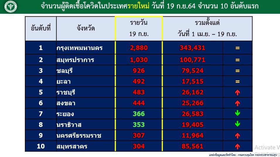 ทั่วไทยยังติดโควิด ปูพรมฉีดวัคซีนเข็มแรก 40.1% แล้ว เช็กสถานการณ์ กทม. - 4 จว.ดันเปิดประเทศ