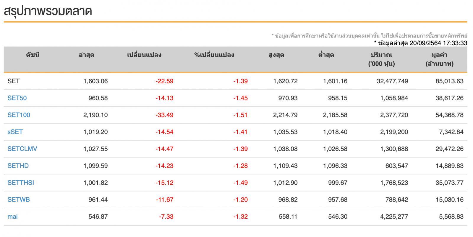 หุ้นไทยวันนี้ (20 ก.ย.64) ปิดการซื้อขายร่วงแรง -22.59 จุด