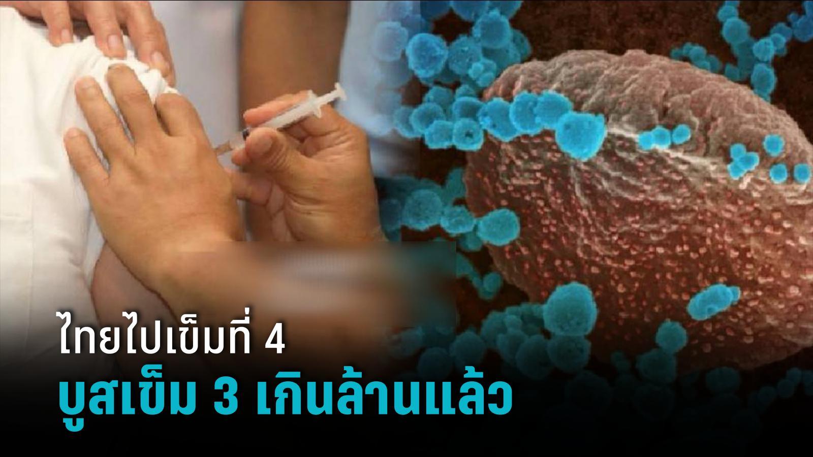 ไทยฉีดบูสเตอร์โดสวัคซีนเข็ม 3 ทะลุ 1 ล้านคน 800 คน ได้เข็ม 4 แล้ว โควิดไทยขยับอันดับโลกแซงบังกลาเทศ