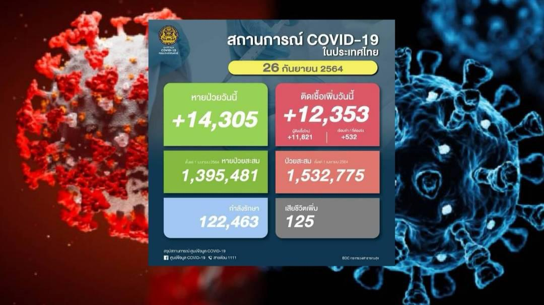 อัปเดตโควิดวันนี้ยังทรงตัว ติดเชื้ออีก 12,353 เสียชีวิต 125 คน เปิด 10 จังหวัดติดเชื้อสูง ใต้ -ตะวันออกยอดพุ่ง!