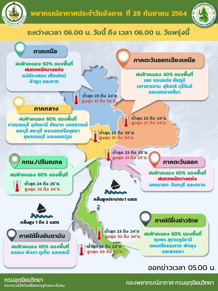 อุตุฯ  เตือน 32 จังหวัด ฝนตกหนักต่อเนื่อง ระวังเกิดน้ำท่วม