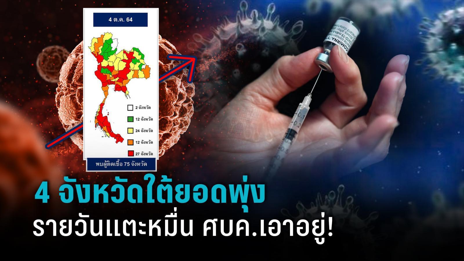 ติดโควิดวันละหมื่น เอาอยู่! ศบค.ห่วง 4 จว.ใต้ยอดพุ่ง ฉีดวัคซีนพลาดเป้า  เตือนร้านอาหารหัวหมอ : PPTVHD36