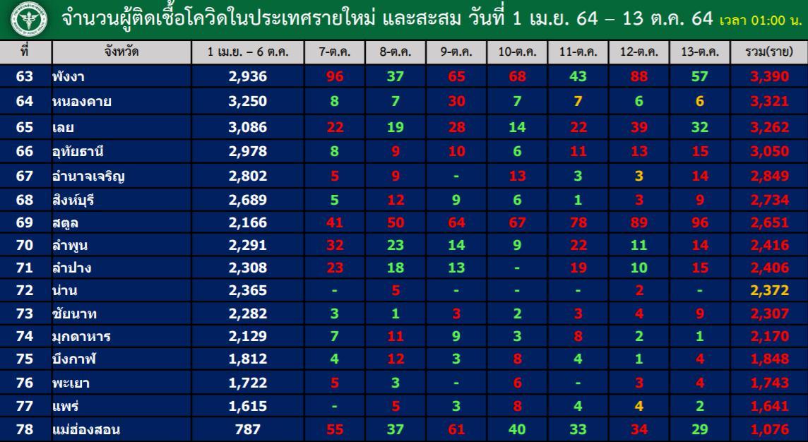 ยังทรง! โควิดไทยป่วยหลักหมื่นต่อวัน ยอด ATK อีก 3,498 มี 1 จังหวัดไร้คนป่วย