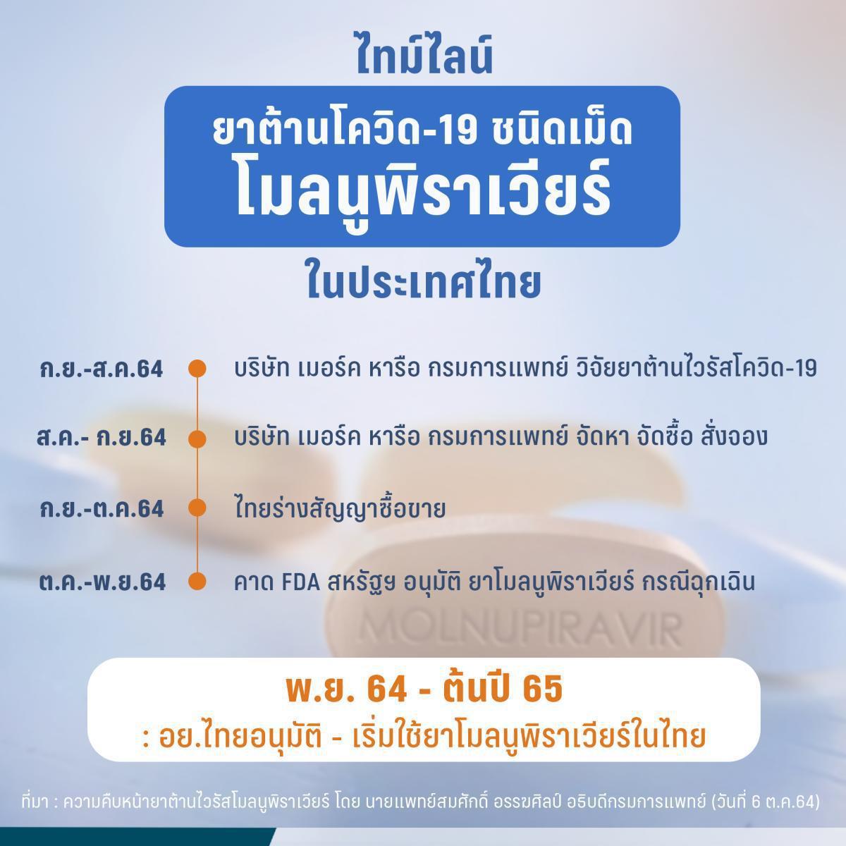 """ส่องดีลแต่ละประเทศซื้อ """"ยาโมลนูพิราเวียร์"""" ต้านโควิด-19  รวมไทยลุ้นมาทันเปิดประเทศ?"""